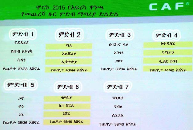 CAF AFCON 2015 Qualifyers prepared By Bizuayehu