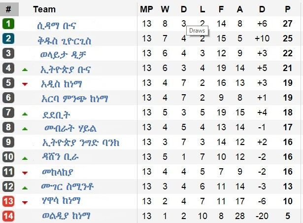 2nd Round EPL Table - Amharic